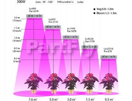 Panel Led 300w Hps Grow Lampa Do Uprawy Roślin 7495783653