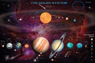 Солнечная система Планет Solar Система плакат 61x91,5