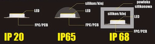 ZESTAW taśm LED RGBW IP65 Mi-Light PREMIUM 30m